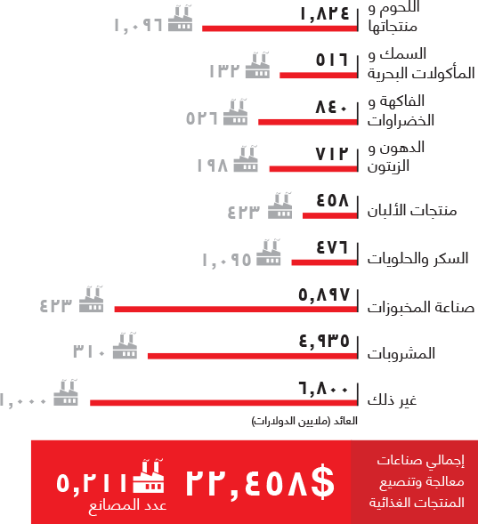 Gross revenues of food industries in egypt